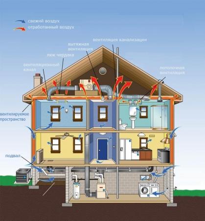 Естественная вентиляция зданий: преимущества и недостатки