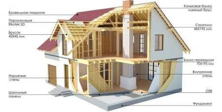 Как строится коттедж: основные этапы